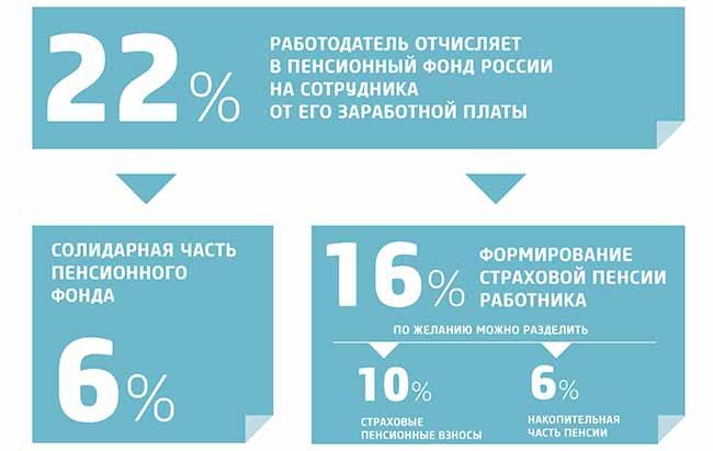 Процентное соотношение накопительной пенсии
