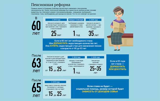 Принцип обновления пенсионной реформы