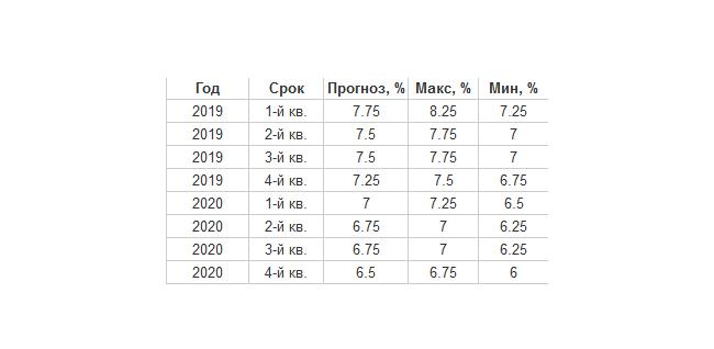 Ставки рефинансирования по годам в России