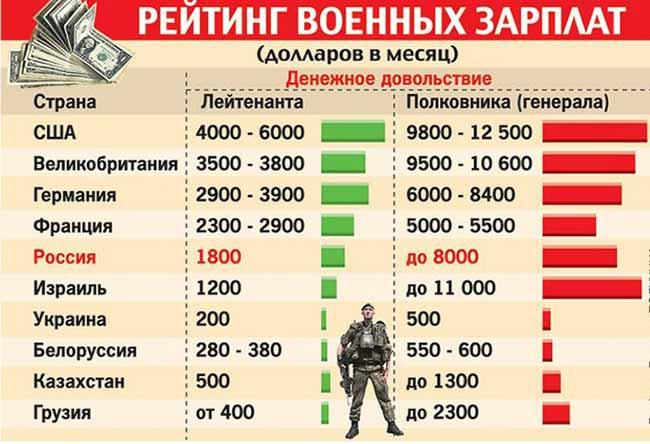 Сравнение военных зарплат в разных странах