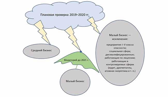 План проверок на 2019-2020 гг