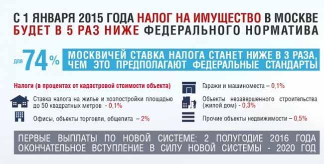 Многоэтапная реформа налогообложения в Москве