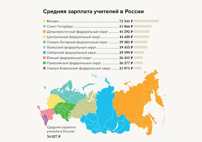 Средняя зарплата учителей в РФ