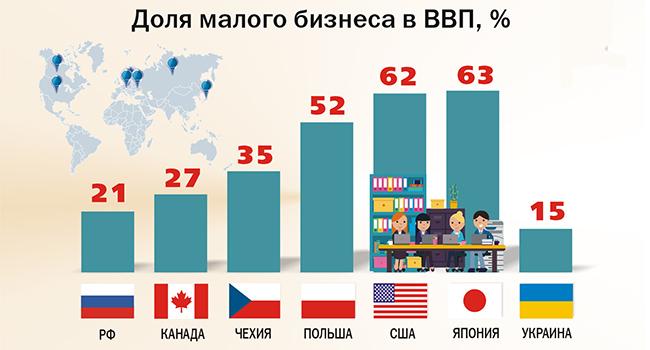 Доля малого бизнеса в разных странах