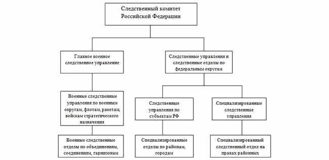 Структура следственного комитета РФ