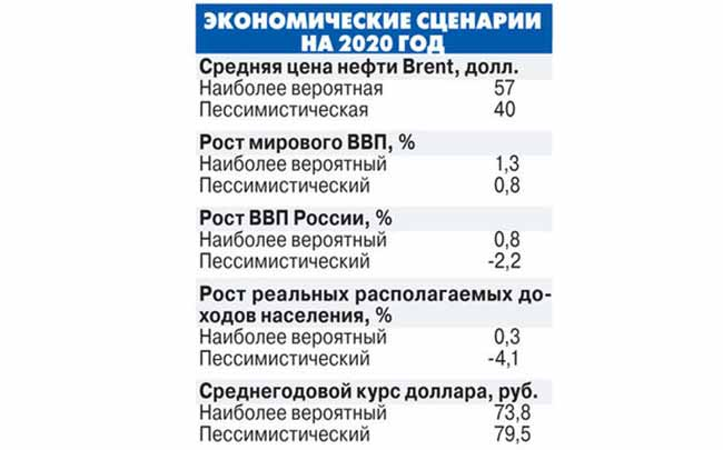 Экономический сценарий на 2020 год в России