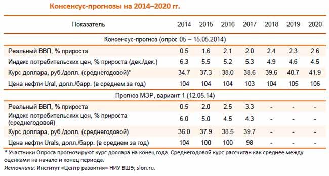 Прогнозы на 2020 год