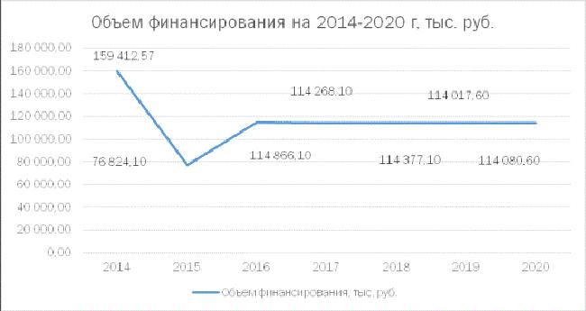 Объем финансирования малого бизнеса в России