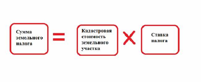 Формула расчета налога