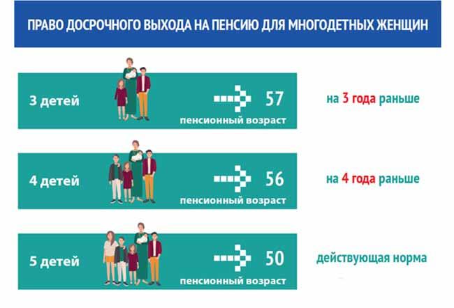 Изменения пенсионного возраста для матерей одиночек