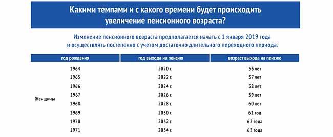 Изменения пенсионного возраста для женщин в России
