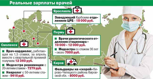 Статистика заработной платы врачей