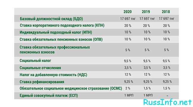 Ставки и другие выплаты в Казахстане в 2020 году