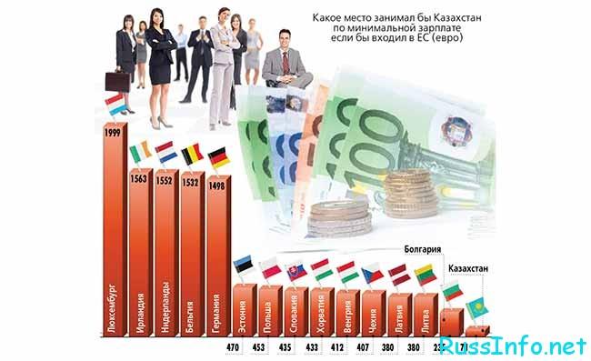 Минимальная заработная плата в Казахстане