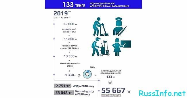 Финансовое обеспечение казахстанцев