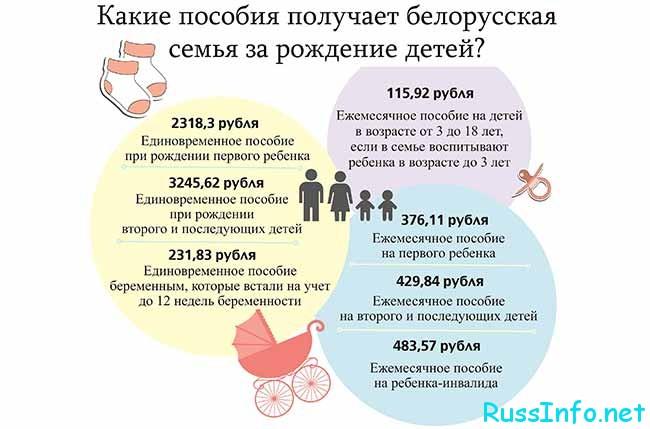 Кто и сколько получает детских пособий в Беларуси