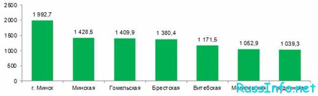 Численность граждан по областям