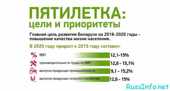Социальное развитие Беларуси в 2020 году