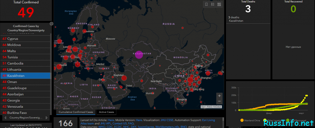 Последние новости о коронавирусе в Казахстане на 21 марта 2020 года
