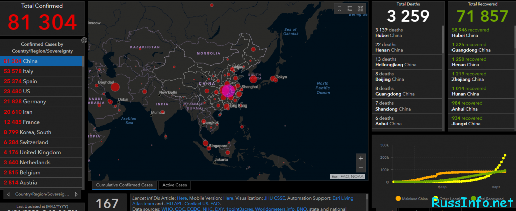Последние новости о коронавирусе в Китае на 22 марта 2020 года