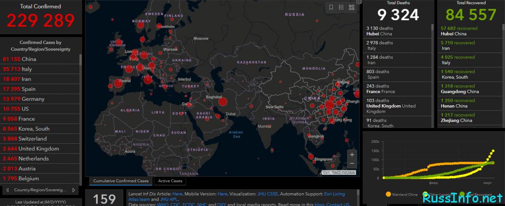 Статистика заболевших коронавирусом в Мире на 20 марта 2020 года