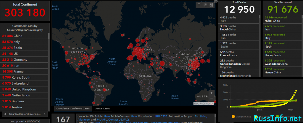 Статистика заболевших коронавирусом в Мире на 22 марта 2020 года