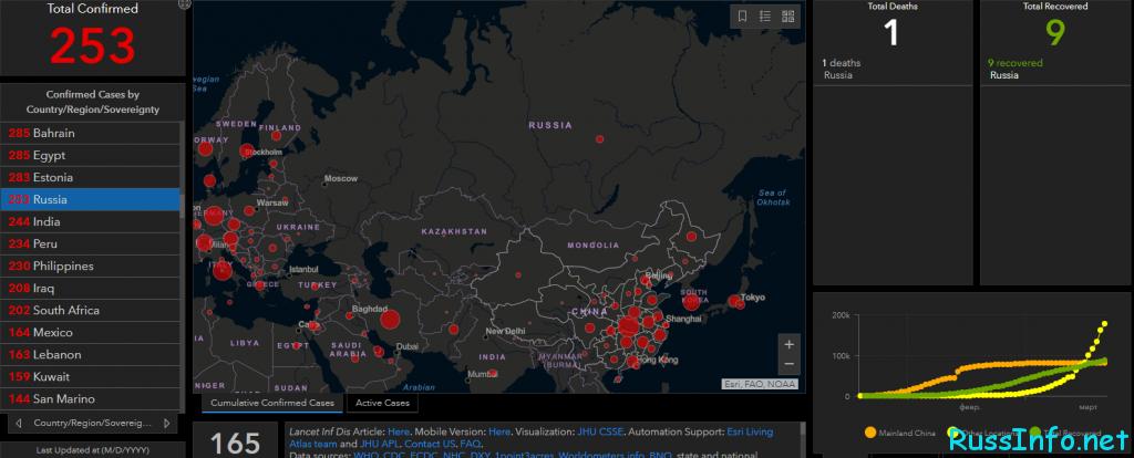 Статистика заболевших коронавирусом в России на 21 марта 2020 года