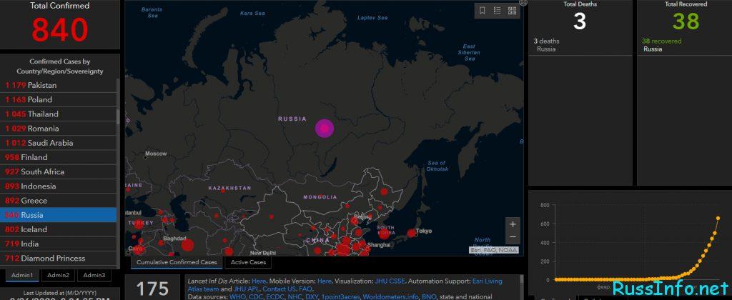 Статистика заболевших коронавирусом в России на 27 марта 2020 года