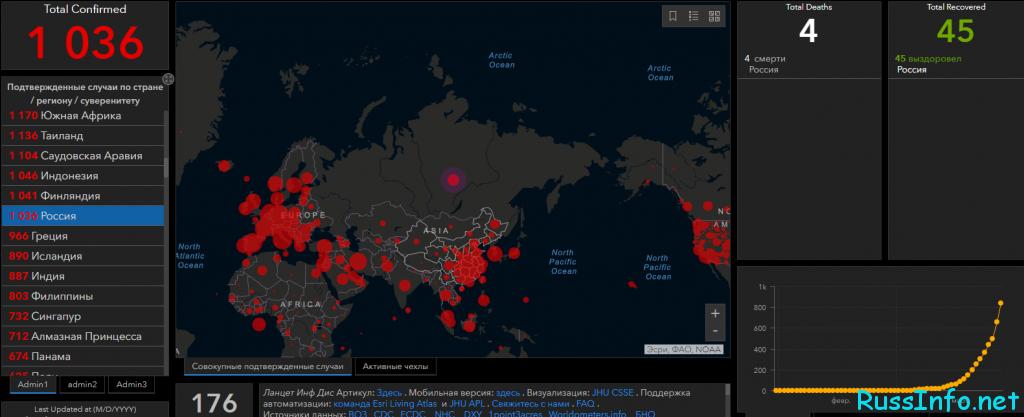 Онлайн таблица распространения коронавируса в России на 28 марта 2020