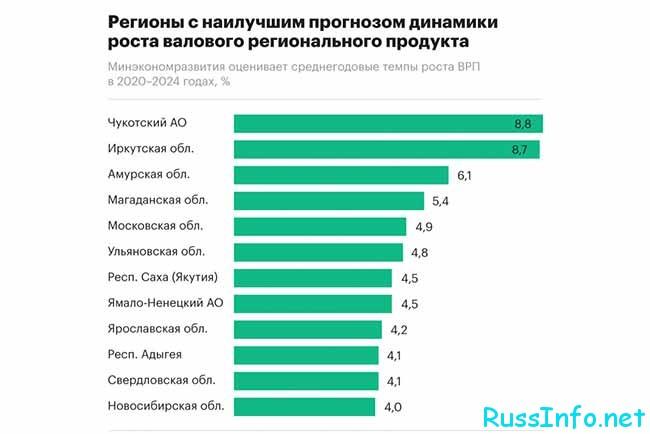 Пособие по безработице в разных регионах России
