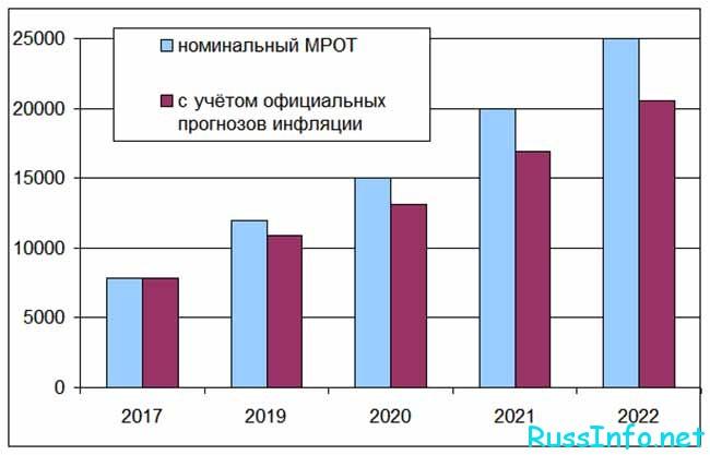 Повышение МРОТ в РФ в 2021 году