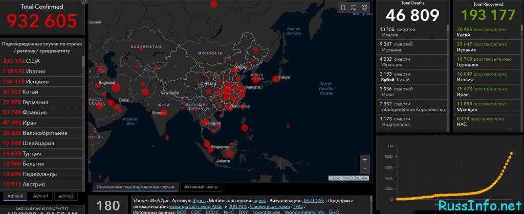 Статистика заболевших коронавирусом в Мире на 2 апреля 2020 года
