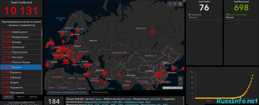 Последние данные о коронавирусе в Ульяновской области на 10 апреля 2020 года