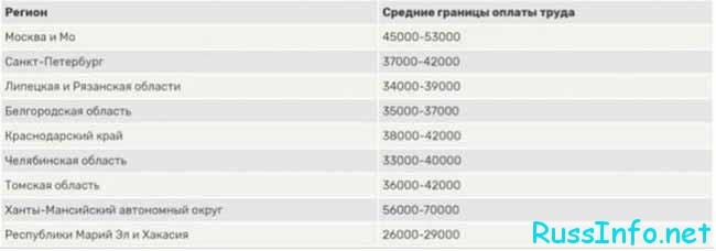 Зарплаты госслужащих в регионах РФ