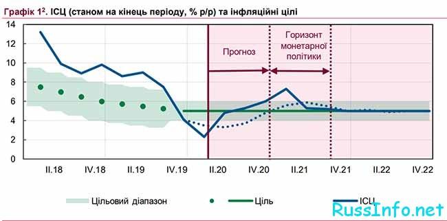 Уровень инфляции