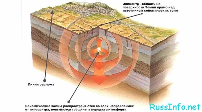 Принцип течения землерясения