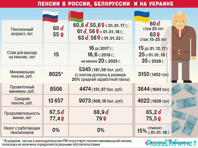 Сравнение пенсий в трех сранах