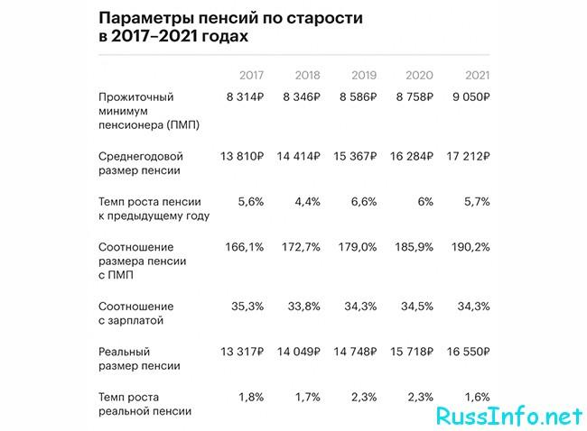 Повышение пенсий в 2021 году в России