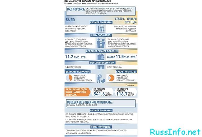 Сравнение уровня доплат в России