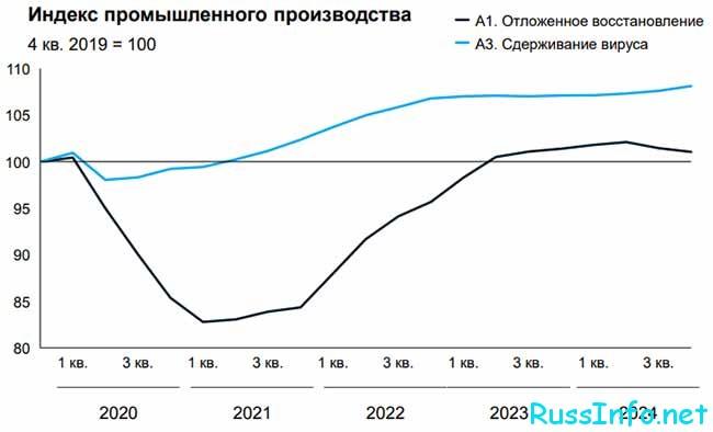 Индекс производства в РФ
