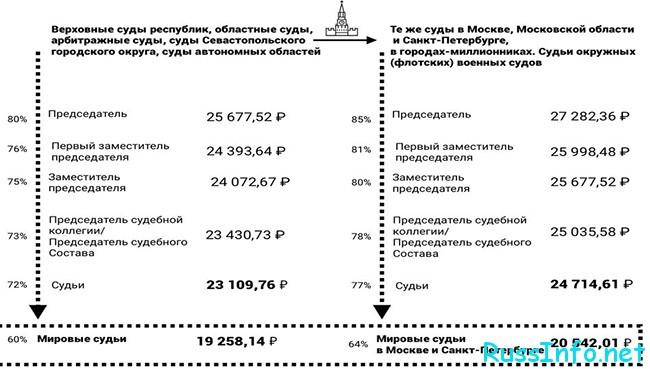 Оклады аппарата суда в России в 2021 году