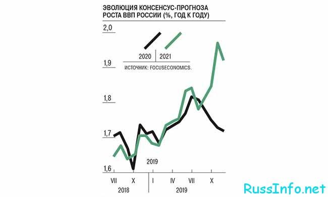 Прогноз ВВП в 2021 году в России