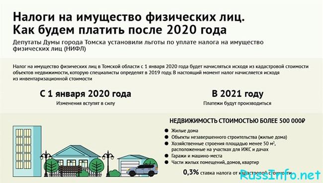 Имущественный налог физлиц в 2021 году