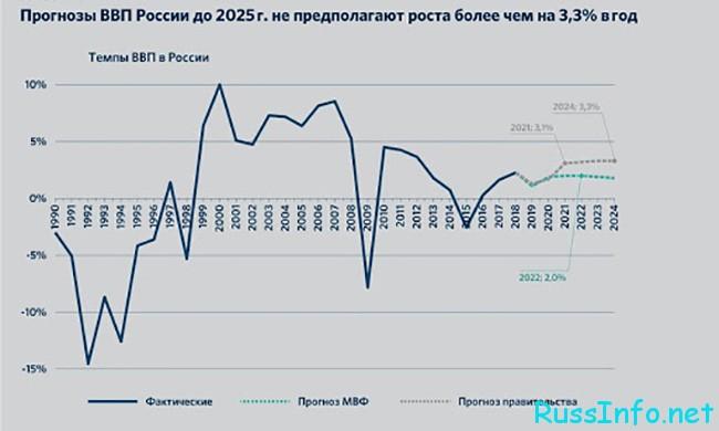 Курс рубля на 2021 год в России