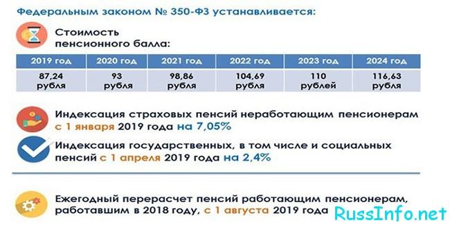 Назначение пенсий в РФ в 2021 году