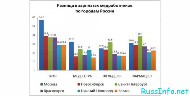 Сравнение зарплаты медиков по городам России