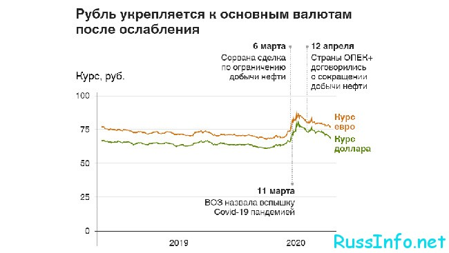 Изменение курса в евро в России в 2021 году