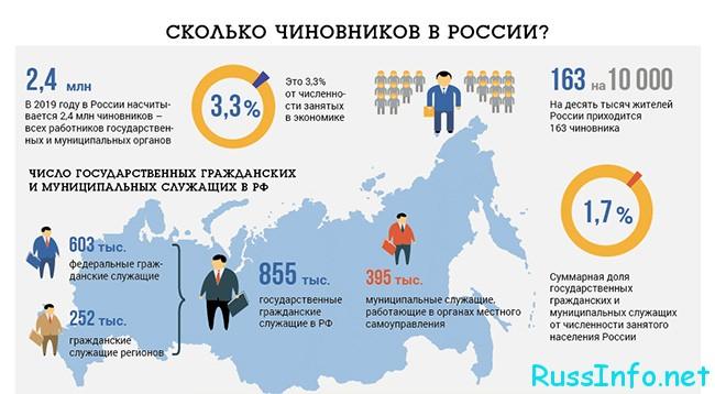Сколько всего чиновников в России