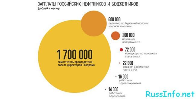 Оклады нефтяников и газовиков в России в 2021 году