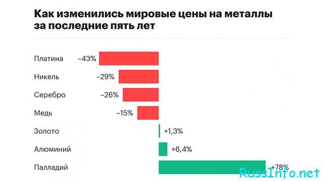 Рост стоимости палладия в России